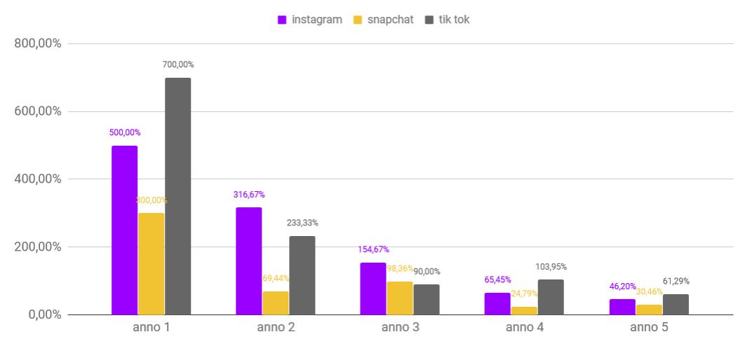 Tik tok 3 - TikTok: il social del 2019